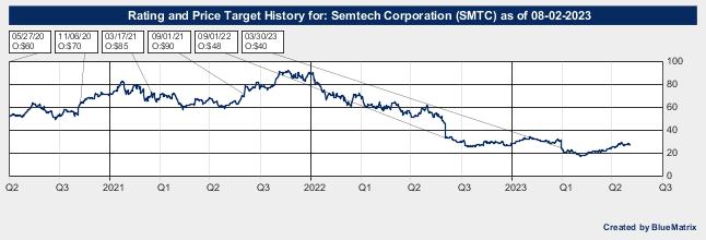 Semtech Corporation