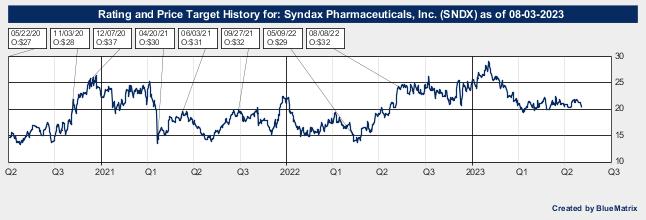 Syndax Pharmaceuticals, Inc.