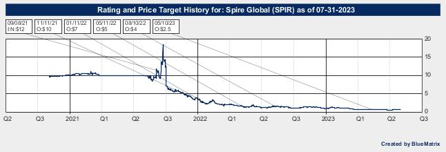 Spire Global