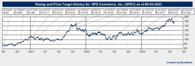 SPS Commerce, Inc.