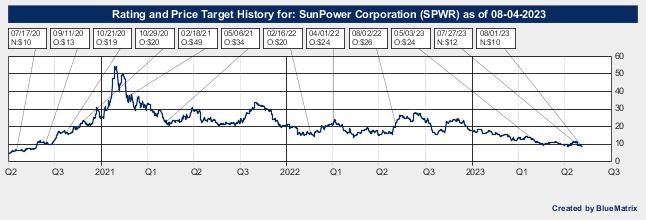 SunPower Corporation