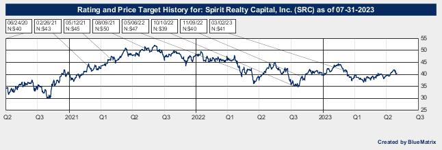 Spirit Realty Capital, Inc.
