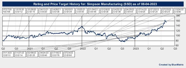 Simpson Manufacturing