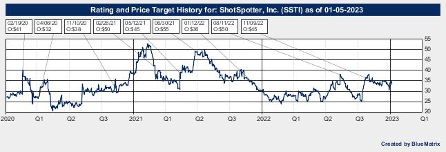ShotSpotter, Inc.