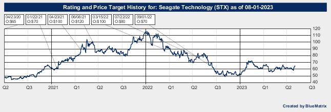 Seagate Technology