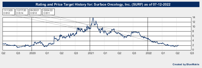 Surface Oncology, Inc.