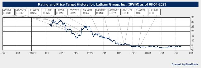 Latham Group, Inc.