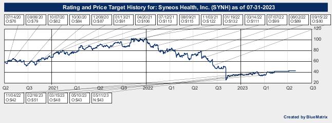 Syneos Health, Inc.