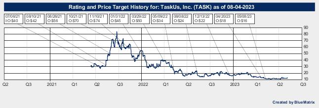 TaskUs, Inc.