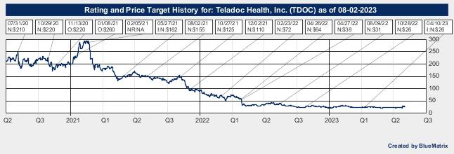 Teladoc Health, Inc.