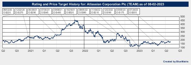 Atlassian Corporation Plc