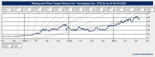 Tecnoglass Inc.