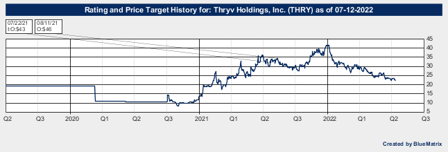 Thryv Holdings, Inc.