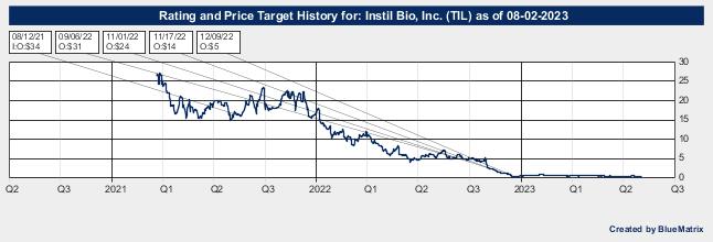 Instil Bio, Inc.