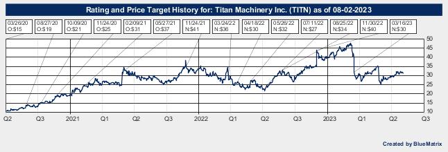 Titan Machinery Inc.