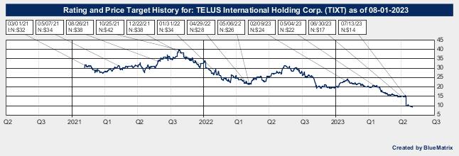 TELUS International Holding Corp.