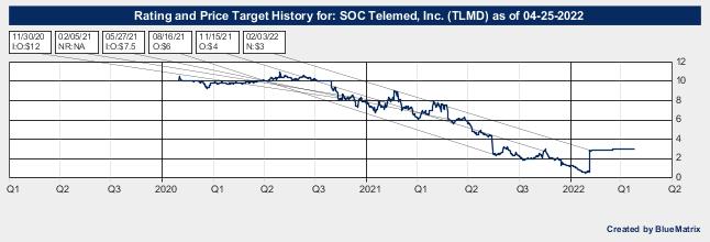 SOC Telemed, Inc.