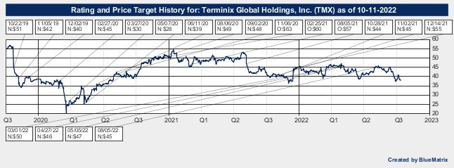Terminix Global Holdings, Inc.