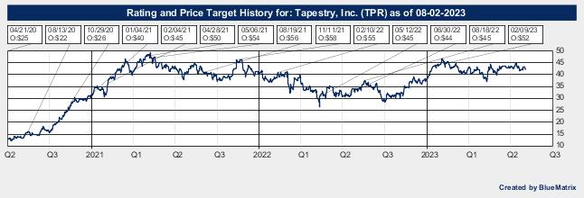 Tapestry, Inc.