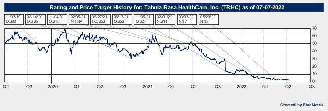 Tabula Rasa HealthCare, Inc.