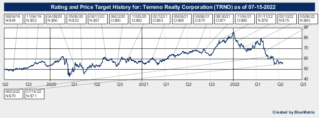 Terreno Realty Corporation