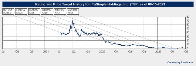 TuSimple Holdings, Inc.