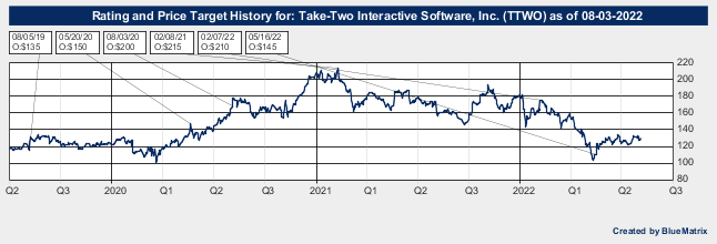 Take-Two Interactive Software, Inc.