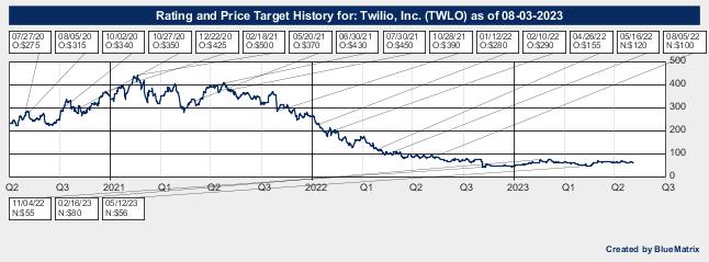 Twilio, Inc.