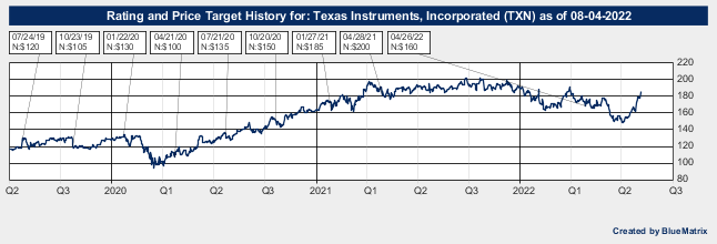 Texas Instruments, Incorporated
