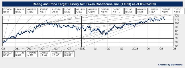 Texas Roadhouse, Inc.