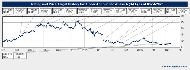 Under Armour, Inc.-Class A