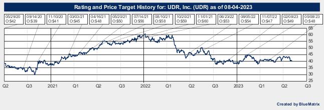 UDR, Inc.