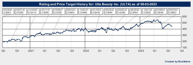 Ulta Beauty Inc.