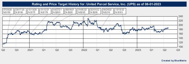 United Parcel Service, Inc.