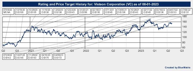 Visteon Corporation