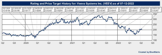 Veeva Systems Inc.