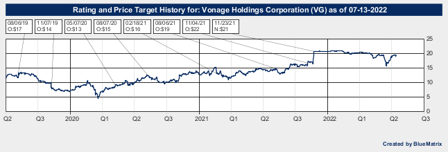 Vonage Holdings Corporation
