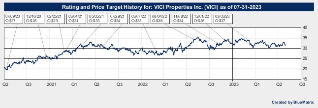 VICI Properties Inc.