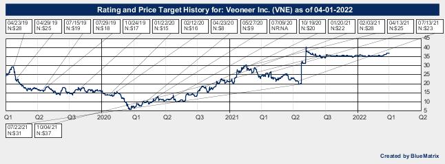 Veoneer Inc.