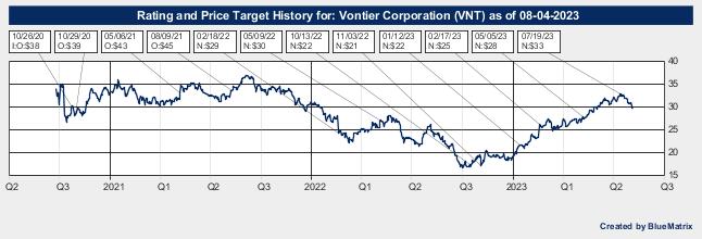 Vontier Corporation
