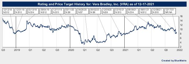 Vera Bradley, Inc.