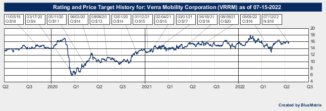 Verra Mobility Corporation