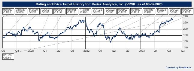 Verisk Analytics, Inc.