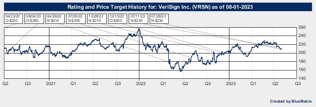 VeriSign Inc.