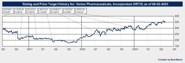 Vertex Pharmaceuticals, Incorporated