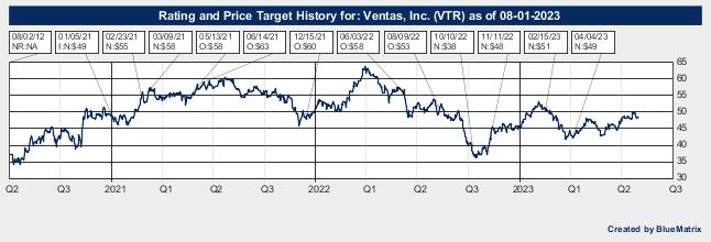 Ventas, Inc.