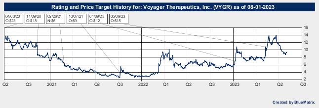 Voyager Therapeutics, Inc.