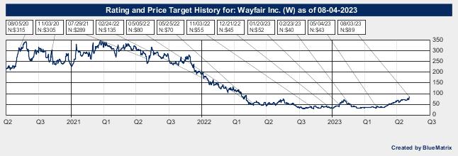 Wayfair Inc.