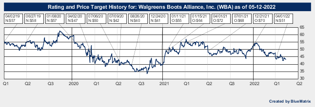 Walgreens Boots Alliance, Inc.