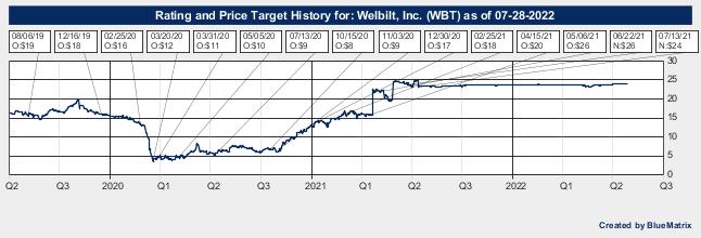 Welbilt, Inc.